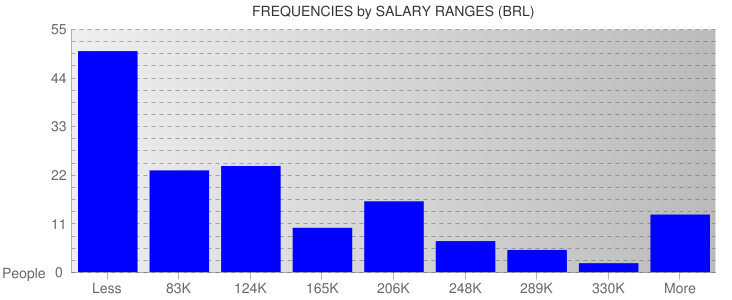 Average Salary Ranges For Brazil