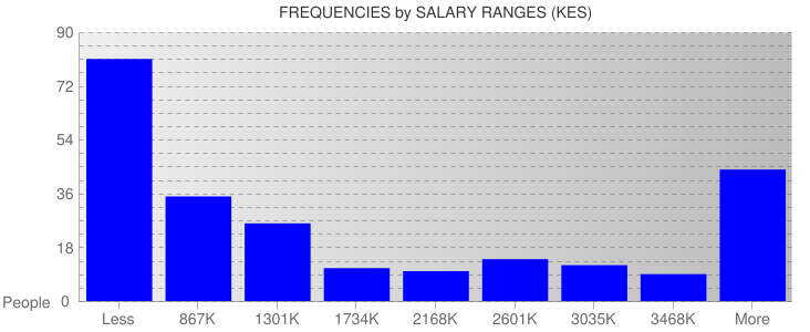 Average Salary Ranges For Kenya