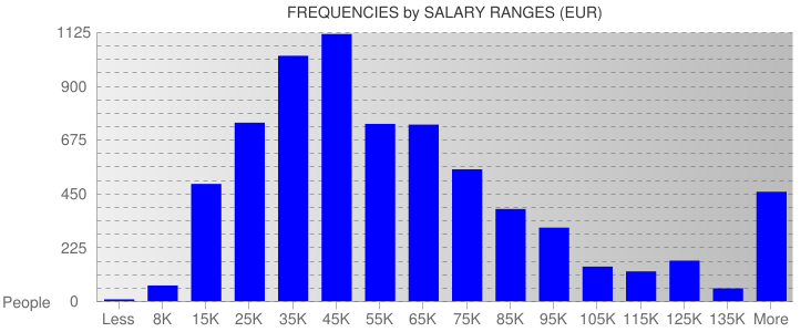 Average Salary Ranges For EU