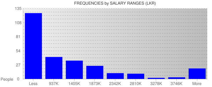 Average Salary Ranges For Sri Lanka