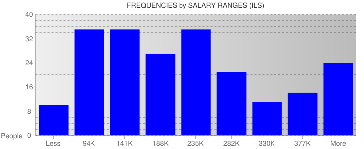 Average Salary Ranges For Israel