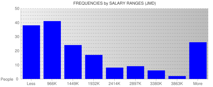 Average Salary Ranges For Jamaica