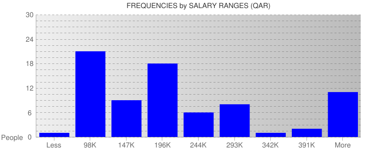 Average Salary Ranges For Qatar