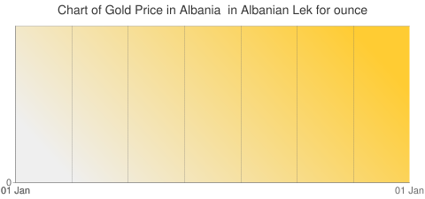 Gold Prices Today in Albania in Albanian Lek (ALL) for ounce