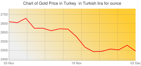 Gold Prices Today in Turkey in Turkish lira (TRY) for ounce