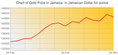 Gold Prices Today in Jamaica in Jamaican Dollar (JMD) for ounce
