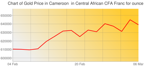 Gold Prices Today in Cameroon in Central African CFA Franc (XAF) for ounce