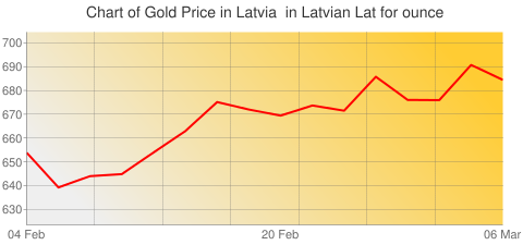 Gold Prices Today in Latvia in Latvian Lat (LVL) for ounce