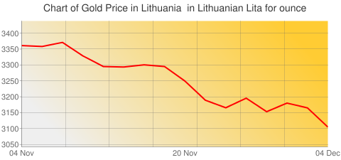 Gold Prices Today in Lithuania in Lithuanian Lita (LTL) for ounce