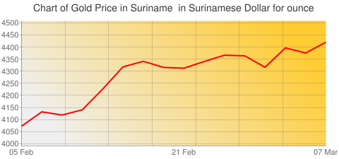 Gold Prices Today in Suriname in Surinamese Dollar (SRD) for ounce