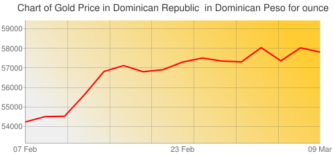 Gold Prices Today in Dominican Republic in Dominican Peso (DOP) for ounce