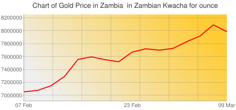 Gold Prices Today in Zambia in Zambian Kwacha (ZMK) for ounce