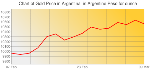 Gold Prices Today in Argentina in Argentine Peso (ARS) for ounce