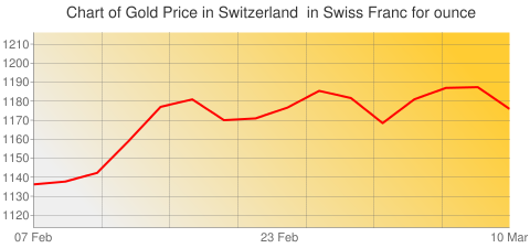 Gold Prices Today in Switzerland in Swiss Franc (CHF) for ounce