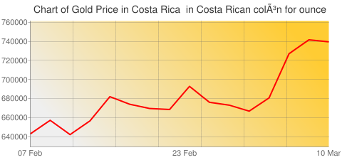 Gold Prices Today in Costa Rica in Costa Rican colón (CRC) for ounce