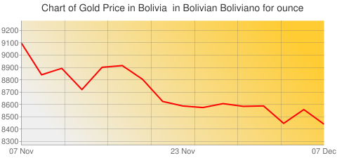 Gold Prices Today in Bolivia in Bolivian Boliviano (BOB) for ounce