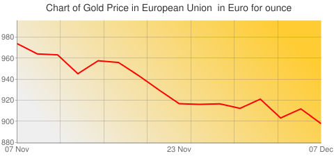 Gold Prices Today in European Union in Euro (EUR) for ounce