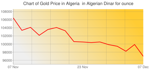 Gold Prices Today in Algeria in Algerian Dinar (DZD) for ounce