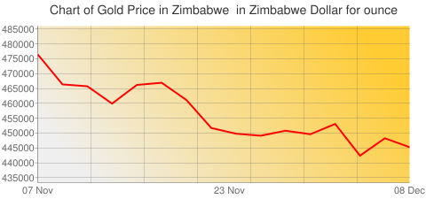 Gold Prices Today in Zimbabwe in Zimbabwe Dollar (ZWD) for ounce