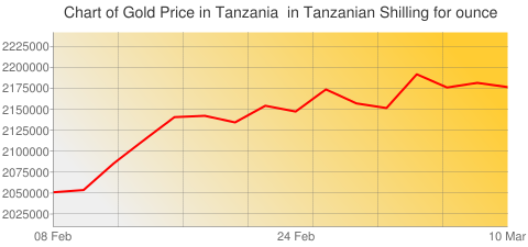 Gold Prices Today in Tanzania in Tanzanian Shilling (TZS) for ounce
