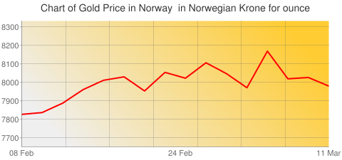 Gold Prices Today in Norway in Norwegian Krone (NOK) for ounce