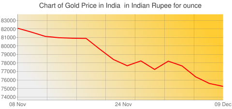 Gold Prices Today in India in Indian Rupee (INR) for ounce