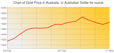 Gold Prices Today in Australia in Australian Dollar (AUD) for ounce