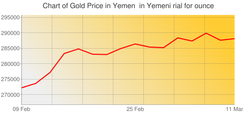 Gold Prices Today in Yemen in Yemeni rial (YER) for ounce