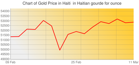 Gold Prices Today in Haiti in Haitian gourde (HTG) for ounce