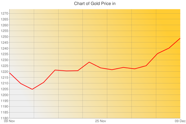 Gold Prices Today in Panama in Panamanian balboa (PAB) for ounce