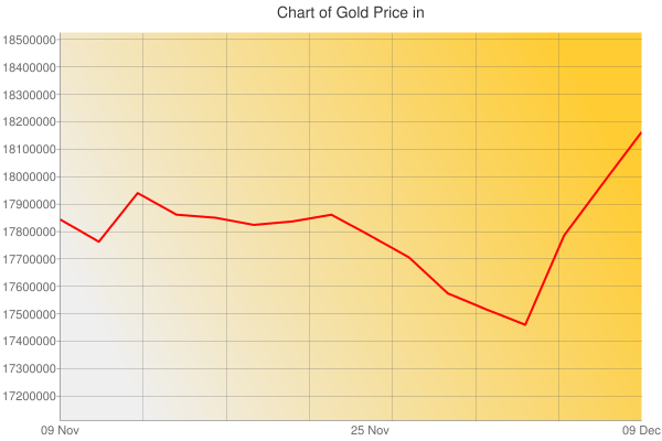 Gold Prices Today in Indonesia in Indonesian Rupiah (IDR) for ounce