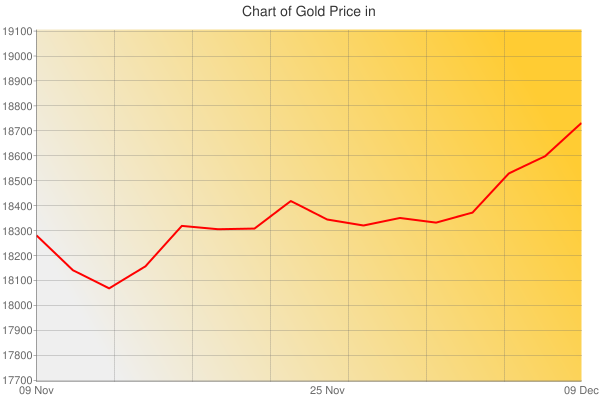 Gold Prices Today in Eritrea in Nakfa (ERN) for ounce