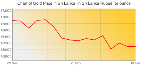 Gold Prices Today in Sri Lanka in Sri Lanka Rupee (LKR) for ounce