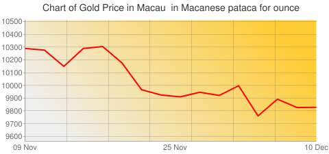 Gold Prices Today in Macau in Macanese pataca (MOP) for ounce