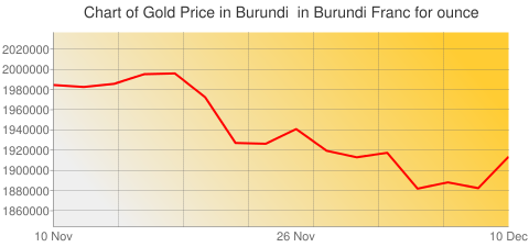 Gold Prices Today in Burundi in Burundi Franc (BIF) for ounce