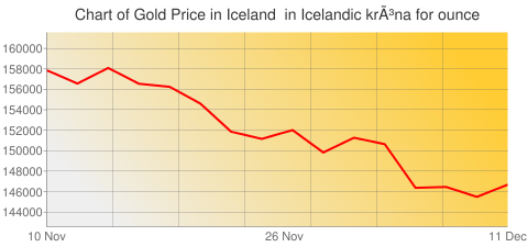 Gold Prices Today in Iceland in Icelandic króna (ISK) for ounce