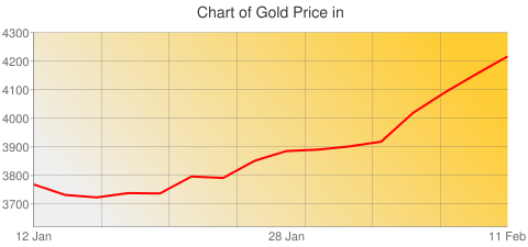 Gold Prices Today in Peru in Peruvian Nuevo Sol (PEN) for ounce