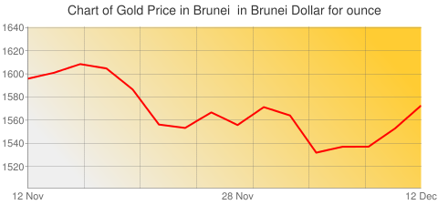 Gold Prices Today in Brunei in Brunei Dollar (BND) for ounce