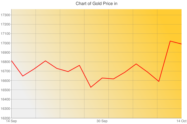 Gold Prices Today in Estonia in Estonian Kroon (EEK) for ounce