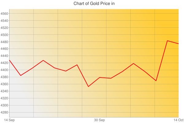Gold Prices Today in United Arab Emirates in United Arab Emirates dirham (AED) for ounce