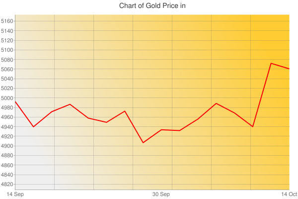 Gold Prices Today in Malaysia in Malaysian Ringgit (MYR) for ounce