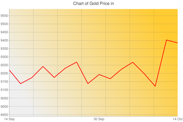 Gold Prices Today in Guatemala in Guatemalan quetzal (GTQ) for ounce