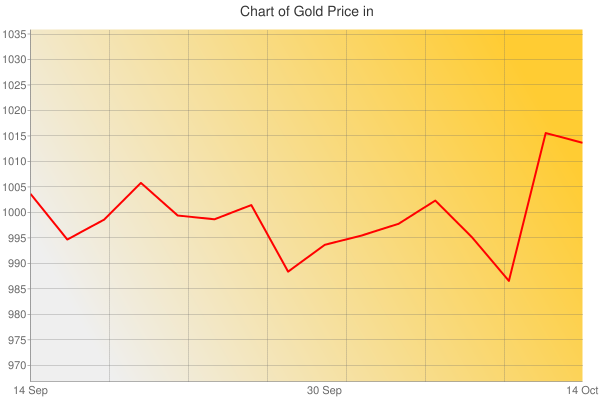 Gold Prices Today in Cayman Islands in Cayman Islands Dollar (KYD) for ounce