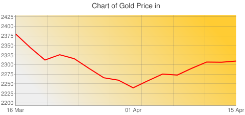 Gold Prices Today in Georgia in Georgian lari (GEL) for ounce