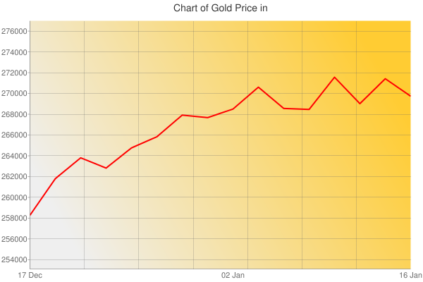 Gold Prices Today in Guyana in Guyanese dollar (GYD) for ounce