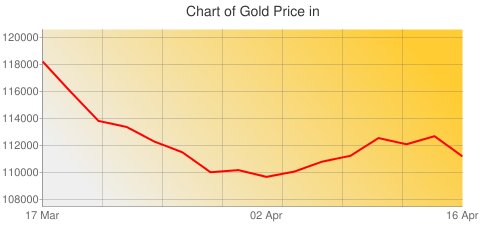 Gold Prices Today in Liberia in Liberian Dollar (LRD) for ounce