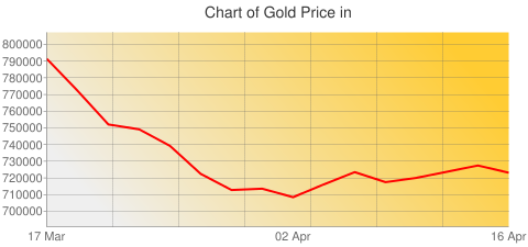 Gold Prices Today in Chile in Chilean Peso (CLP) for ounce