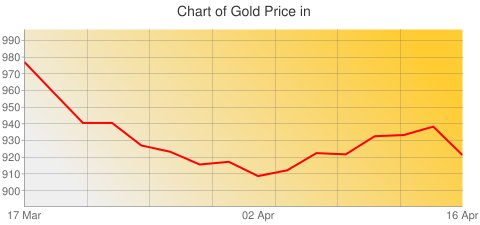 Gold Prices Today in Jordan in Jordanian Dinar (JOD) for ounce