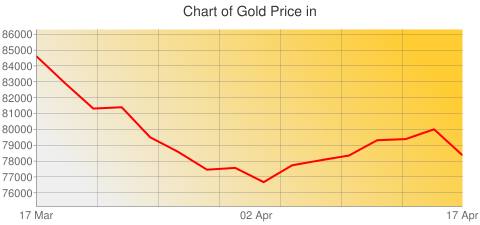 Gold Prices Today in Bhutan in Bhutanese ngultrum (BTN) for ounce