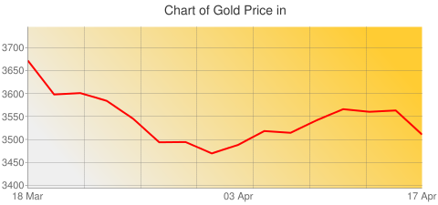 Gold Prices Today in Saint Kitts in East Caribbean Dollar (XCD) for ounce